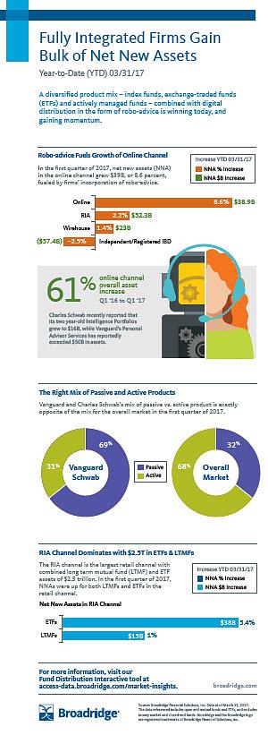 Broadridge Q4 Infographic
