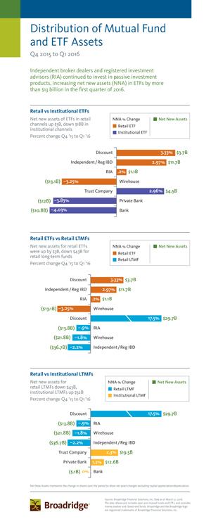 Broadridge Q1 2016 Infographic