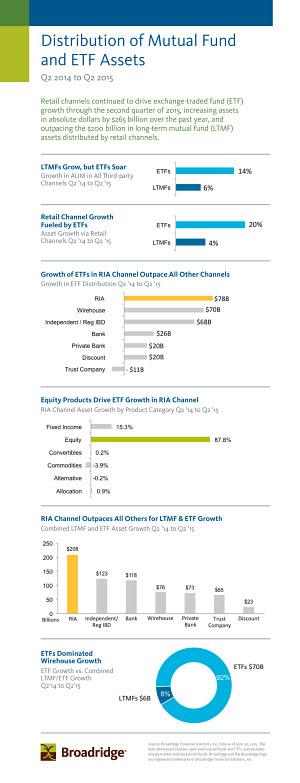 2Q2015 FDI infographic