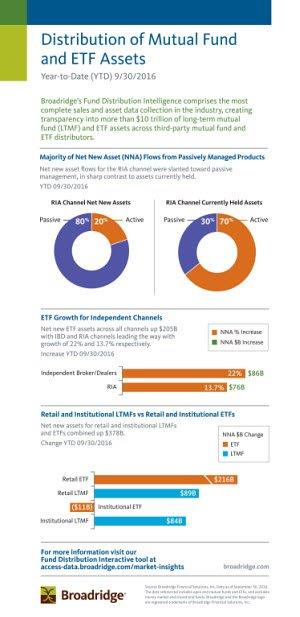 Broadridge Q3 Infographic
