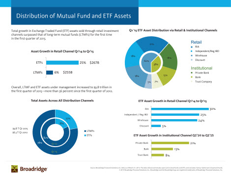 Distribution of Mutual Fund and ETF Assets