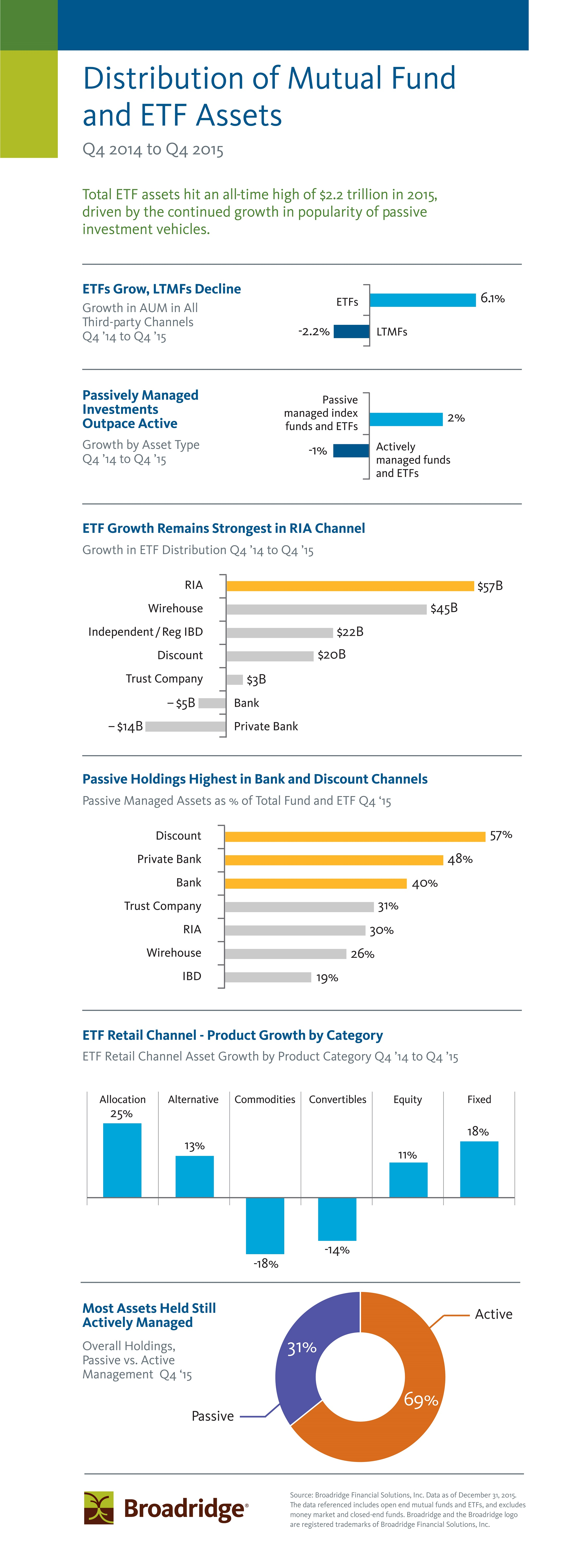 Broadridge Q4 2015 Infographic