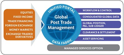 Global Post Trade Management
