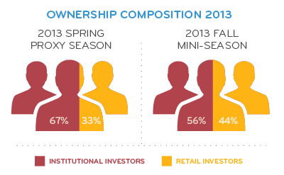 Ownership Composition 2013