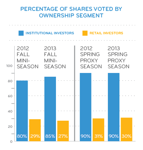 Percentage of Shares Voted by Ownership Segment