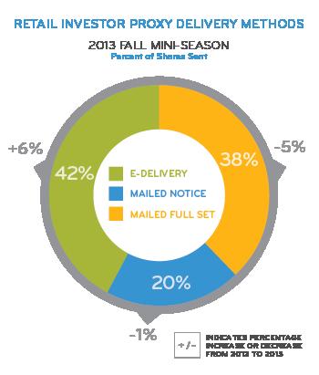 Retail Investor Proxy Delivery Methods