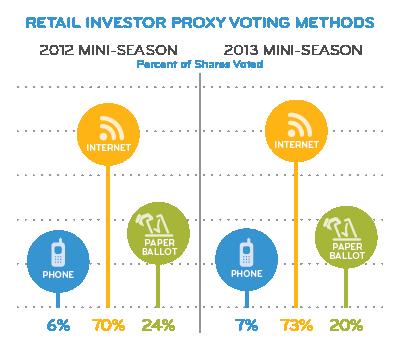 Retail Investor Proxy Voting Methods