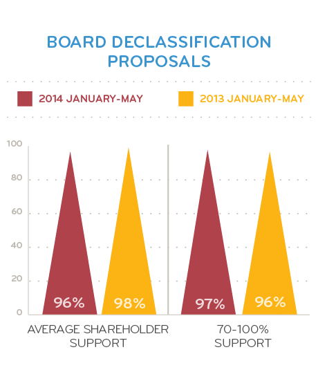 Board Declassification Proposals