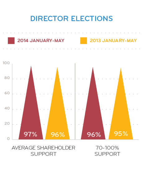 Director Elections