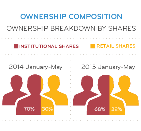 Ownership Composition